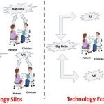 Serious Games and Digital Therapeutics: Contributing to Technology Ecosystems