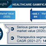 Healthcare Gamification Market Revenue to Cross USD 65.1 Bn by 2027
